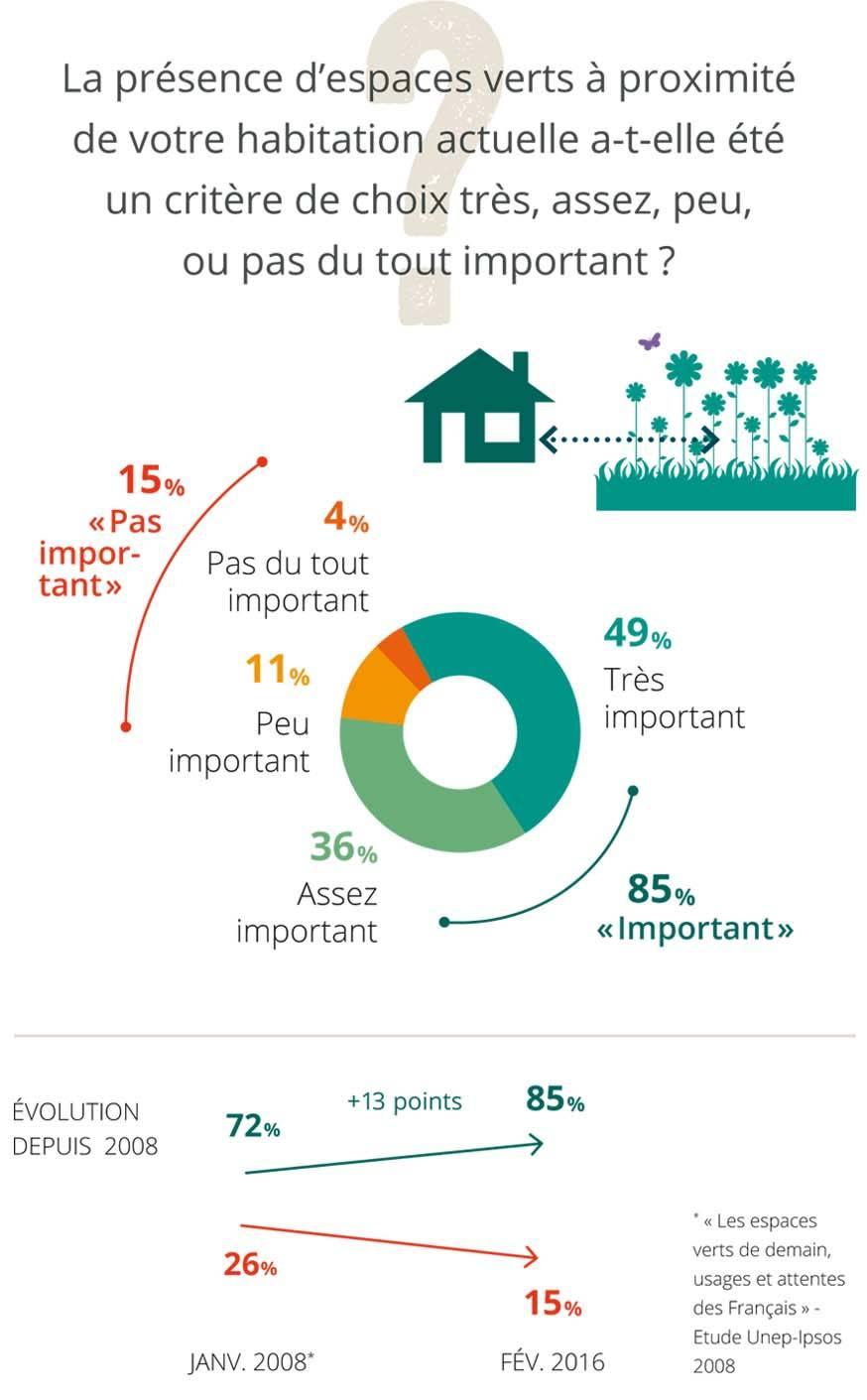 Importance des espaces verts en ville.