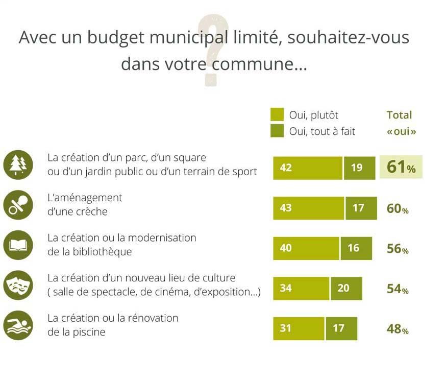 Ville verte : priorité des Français.