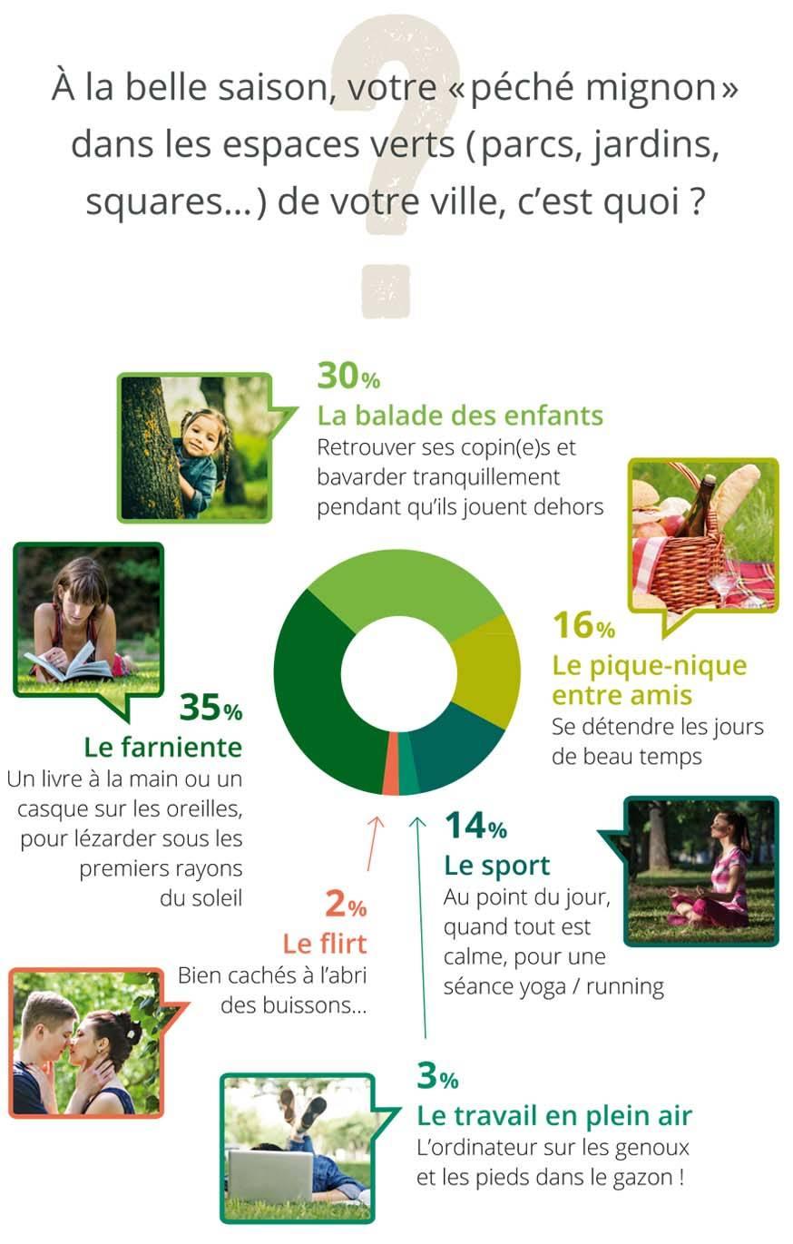 Activités dans les espaces verts.