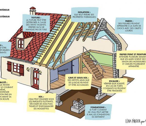 Ce qu'il faut vérifier après les inondations dans sa maison