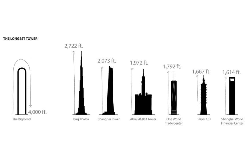 Comparaison des tours les plus hautes avec the Big Bend.