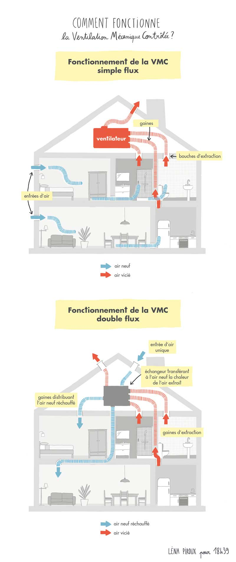 Schemas Comment Fonctionnent Une Vmc Simple Flux Et Une Vmc Double Flux