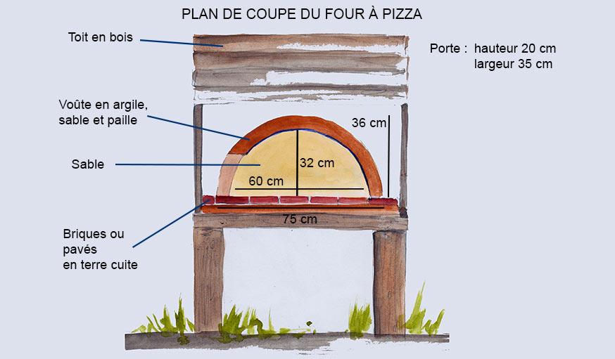 fabriquez un four pour cuir vos pizzas au feu de bois dans votre jardin. Black Bedroom Furniture Sets. Home Design Ideas