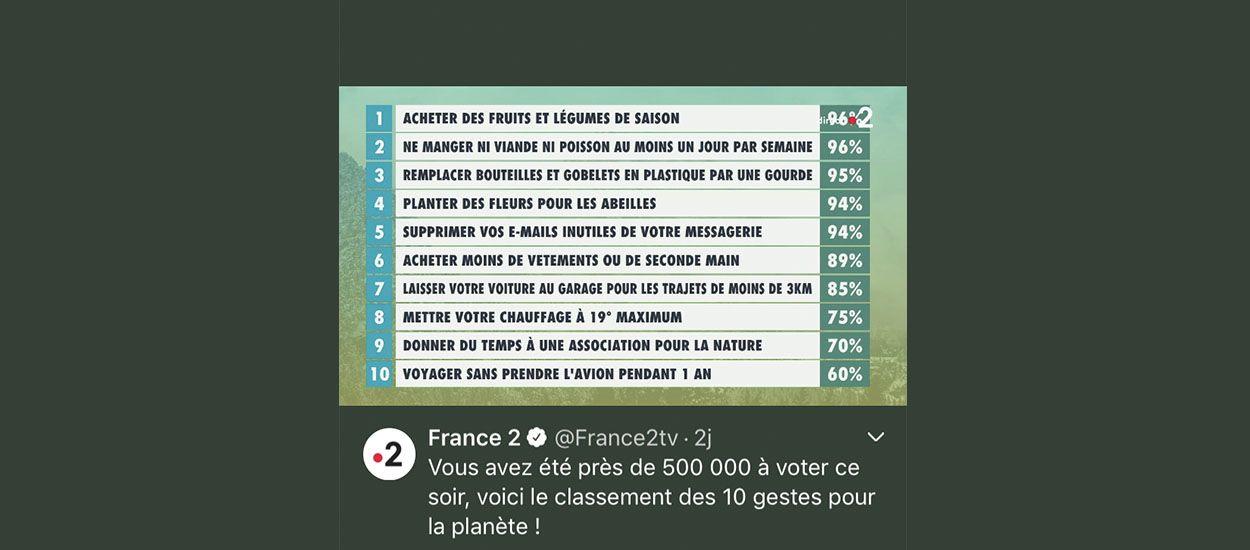 Les Français ont choisi les 10 gestes à adopter pour sauver la planète